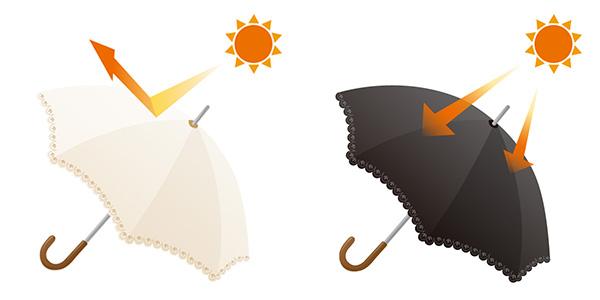 白い日傘【反射】/黒い日傘【吸収】