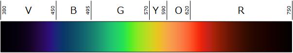 可視光の波長